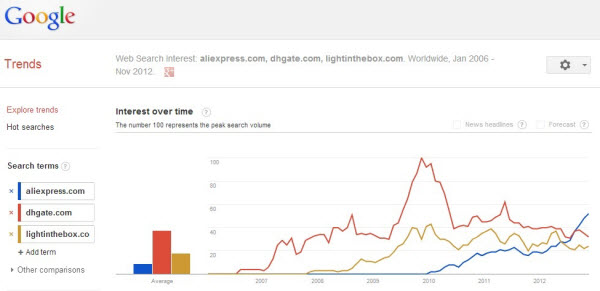 Google Search Interest Trend of Aliexpress.com
